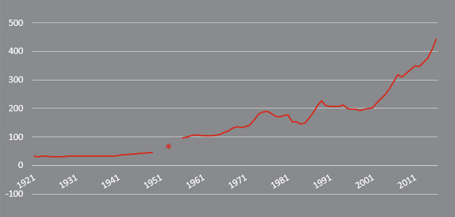 Historic growth of house prices in Canada