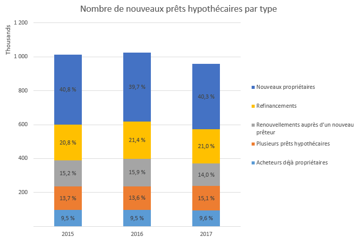 Nombre de nouveaux prêts hypothécaires par type