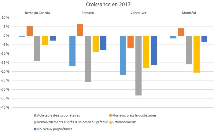Croissance en 2017
