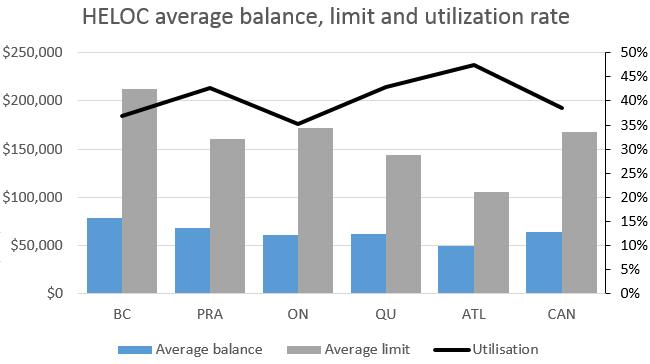 HELOC average balance, limit and ultilization rate