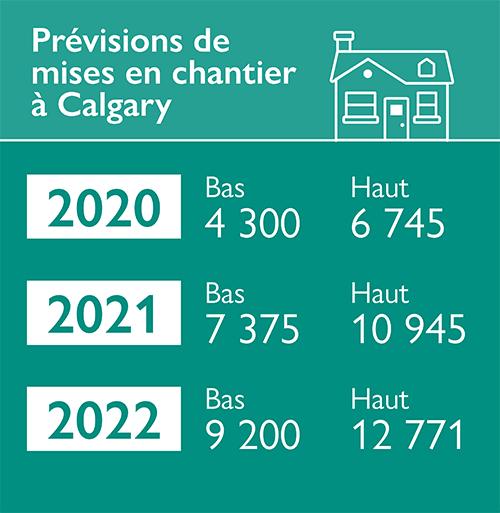 Prévisions de mises en chantier à Calgary