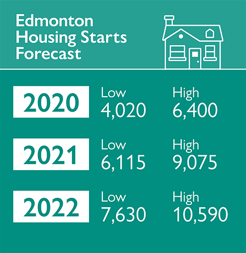 Edmonton Housing Starts Forecast