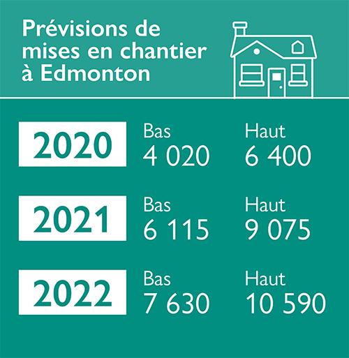 Prévisions de mises en chantier à Edmonton