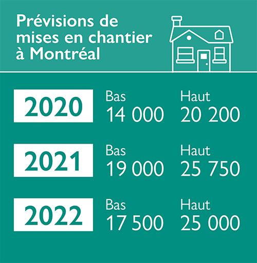 Prévisions de mises en chantier à Montréal