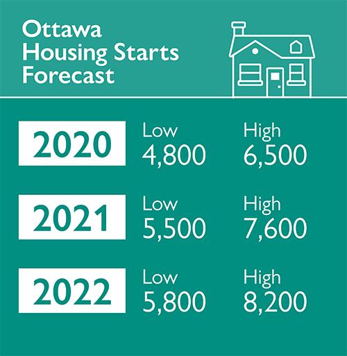 Ottawa Housing Starts Forecast