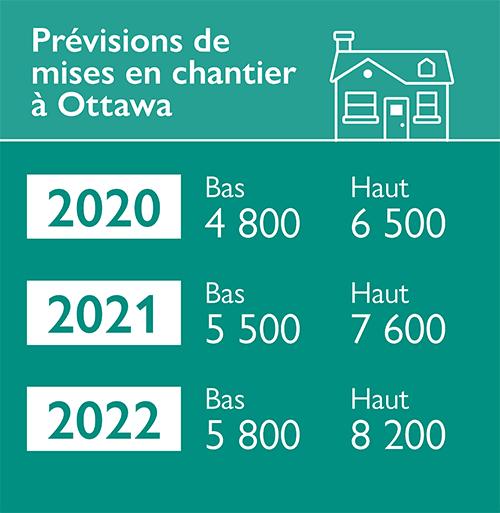 Prévisions de mises en chantier à Ottawa