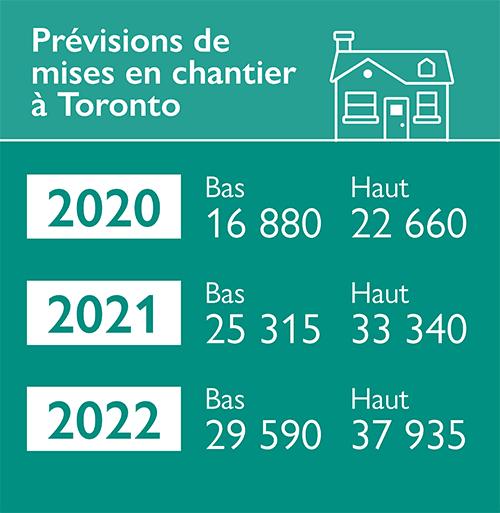 Prévisions de mises en chantier à Toronto