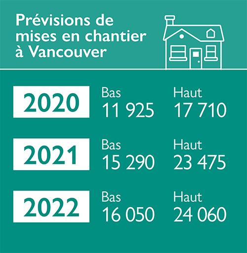 Prévisions de mises en chantier à Vancouver