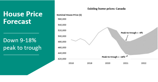 house-price-forecast--en.png?rev=f32c151